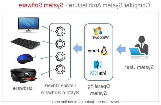 Quel est le rôle d'un logiciel de base ?