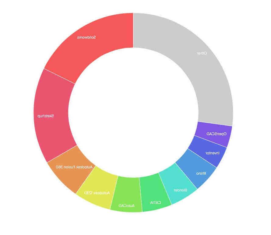 Quels sont les logiciels les plus utilisés ?